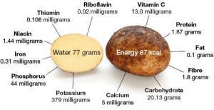 Potato Nutrients (FAO)